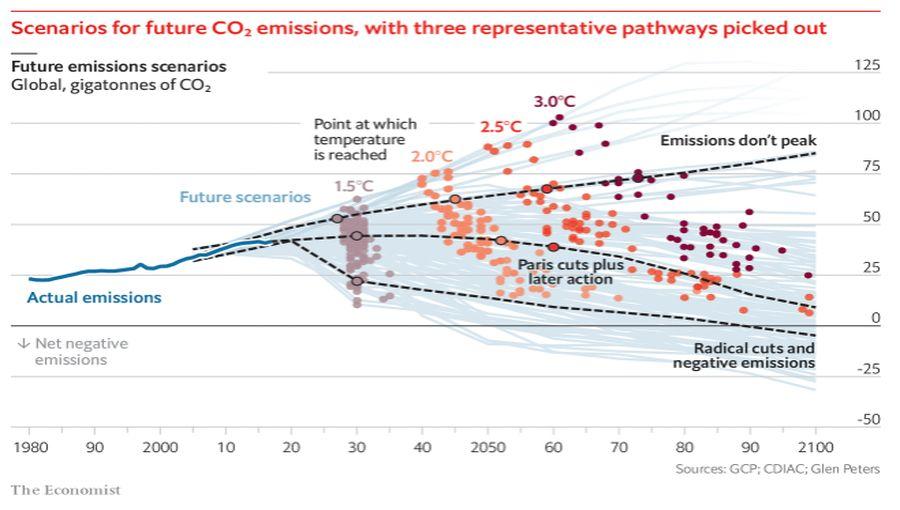 Future CO2 Emissions Scenarios